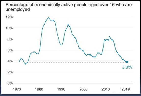 失業率降至1975年來最低!英國開